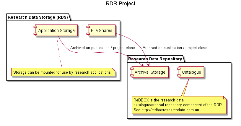 Project Research Data Repository Rdr Blog University Of
