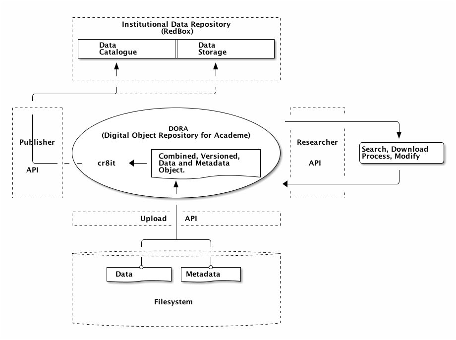 Overview of an eResearch system, with DORA